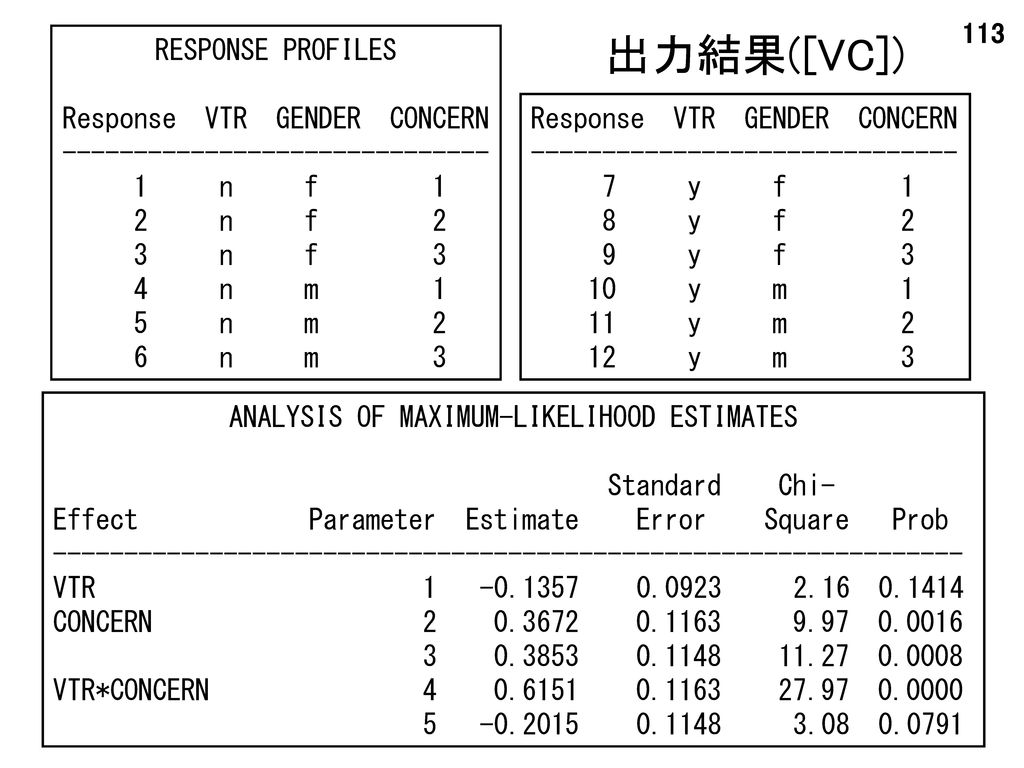 出力結果([VC]) RESPONSE PROFILES Response VTR GENDER CONCERN